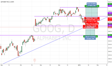 GOOG: GOOG  Bias PUT