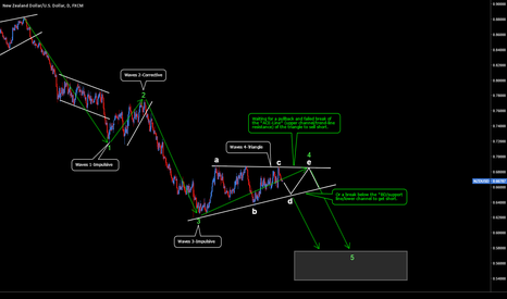 NZDUSD: NZDUSD: Wave 4 Triangle (corrective structure)