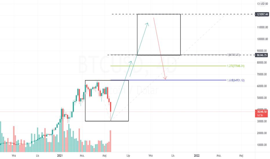 TradingView Recenzie 2021