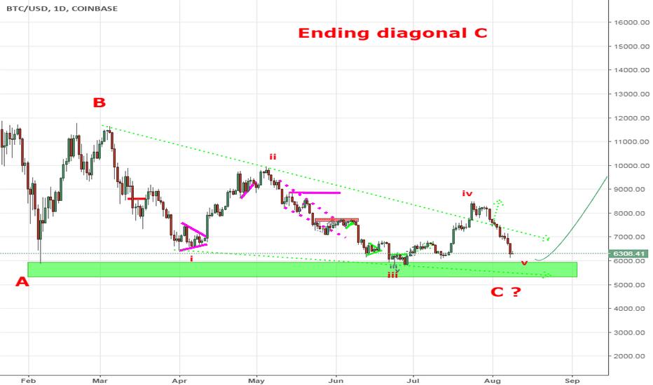 BTCUSD: BTC ending diagonal ends bear drama?