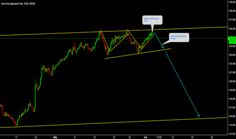EURJPY: EURJPY Watch sell from top