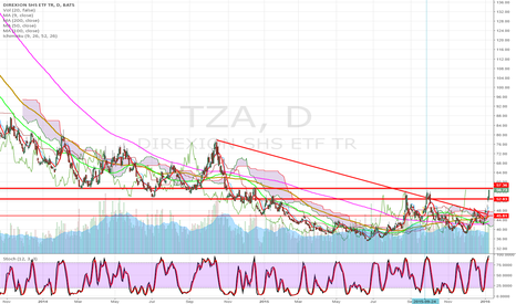 TZA: 3 drives to a top?