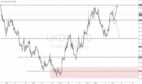 UKOIL: Внутридневной прогноз движения Нефти BRENT
