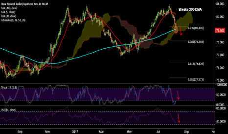 NZDJPY: NZD/JPY takes out 200-DMA, eyes cloud base at 79.47, stay short
