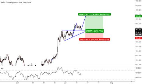 CHFJPY: triangle pattern