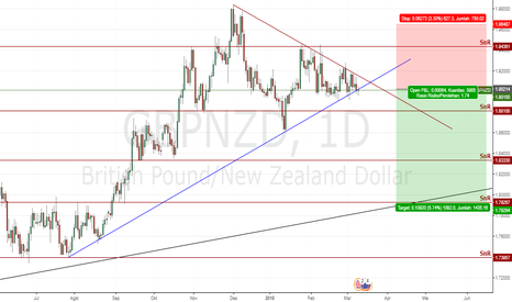 GBPNZD: GBPNZD break Daily Trendline