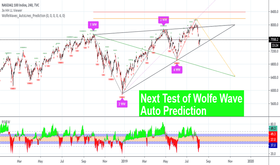 Wolfe wave trading | Forex Indicators Guide