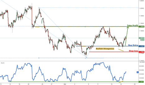 EURUSD: EURUSD bouncing up perfectly, remain bullish