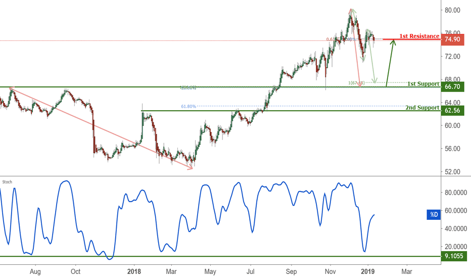 MRK: MRK Approaching Support, Potential Bounce!