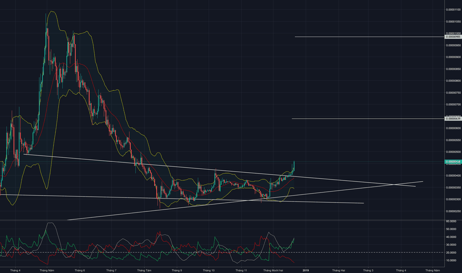 TRXBTC: Next Trend today TRX?BTC