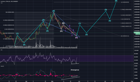 ADABTC: Cardano, ADABTC - And this is what happens when history repeats