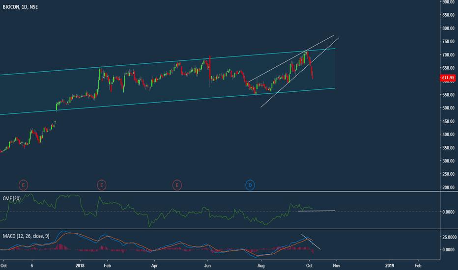 BIOCON: BIOCON_Range Trade