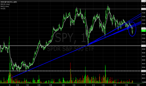 SPY: Low-volume Bearish Break