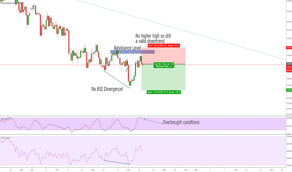EURJPY: Picking up downtrend