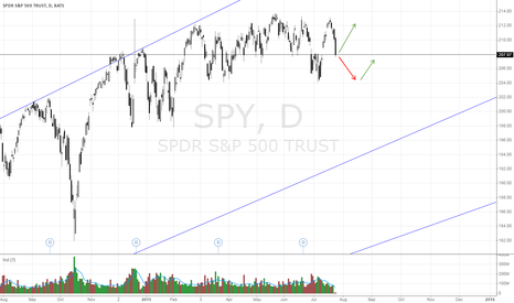 SPY: SPY likely in a channel