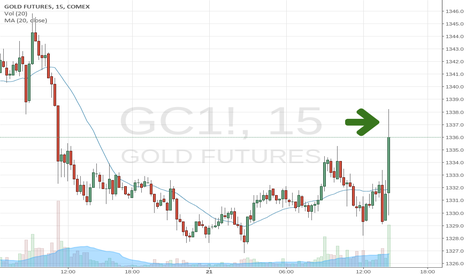 GC1!: Big POW goes short GOLD