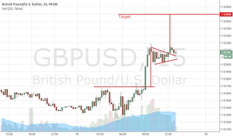 GBPUSD: Pennant Pattern
