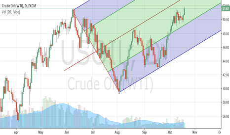USOIL: Crude Oil Pitchfork