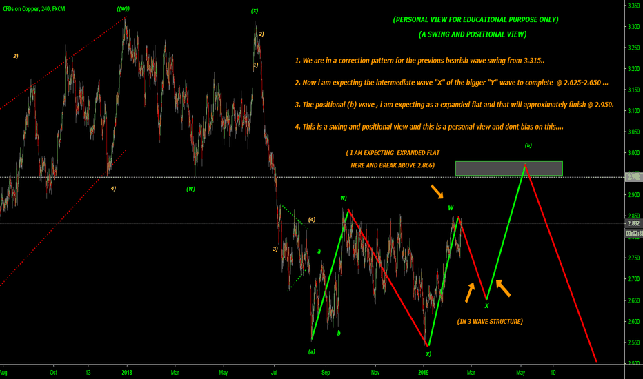COPPER: Expecting the intermediate wave to 2.650 and then to 2.950 above