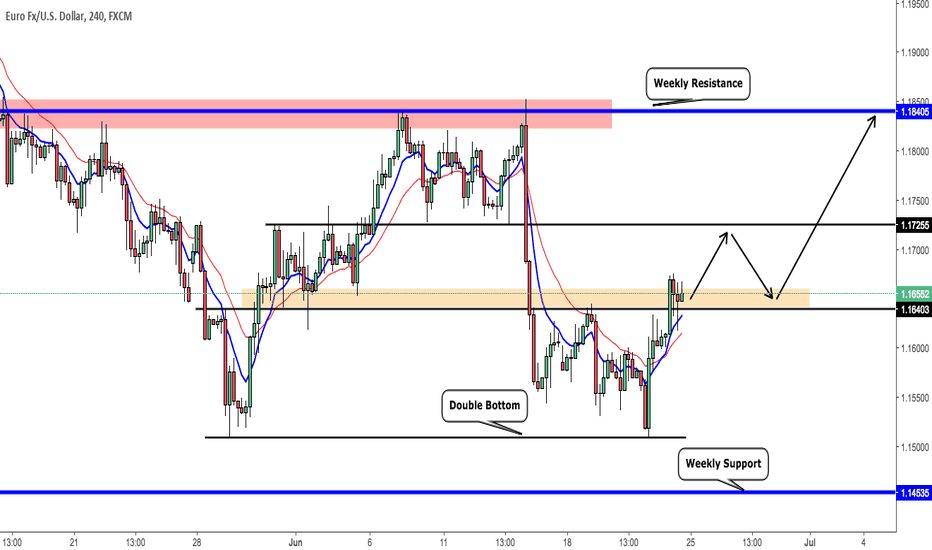 EURUSD: Time to raise up for EURUSD?