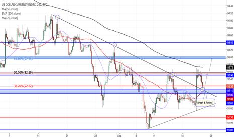 DXY: Dollar Index Reversal??