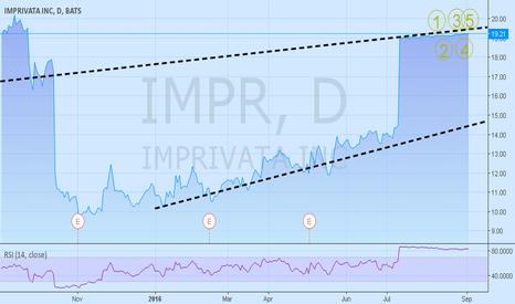 IMPR: Is IMPR a Value Trap?