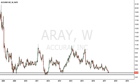 ARAY: Robotic tumor treatment stock just hit my daily scan