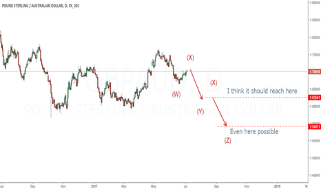 GBPAUD: Expecting sell setup