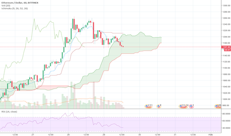 ETHUSD: Waiting on the one hour ichimoku to clear up before buying.