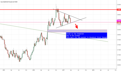EURGBP: EURGBP Short potential - Watching for return of POUND STRENGTH