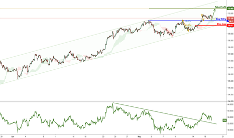 USDJPY: USDJPY Bounced Perfectly, Remain Bullish For A Further Rise