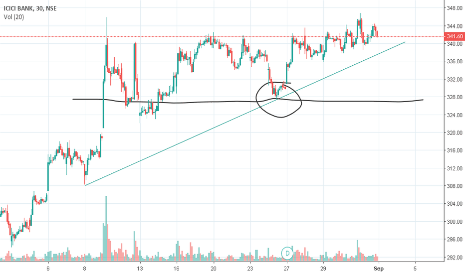 ICICIBANK: IT WILL BE TOUCH IN NEXT 15 DAYS 400. STRONG SUPPORT AT 328.