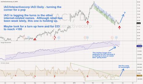 IACI: IAC/Interactivecorp IACI Daily - turning the corner for a pop