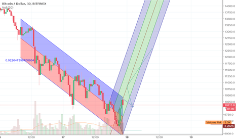 BTCUSD: That's gonna big............Soon 11K in next day