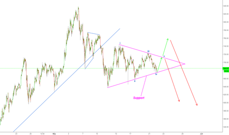 ETHUSD: ETHEREUM FORMING A TRIANGLE?