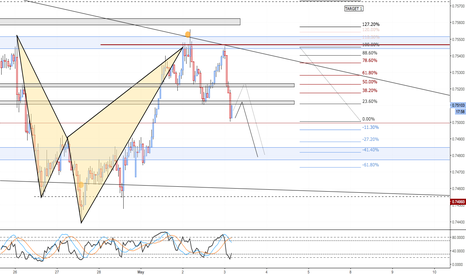 AUDUSD: AUDUSD Dropped as expected