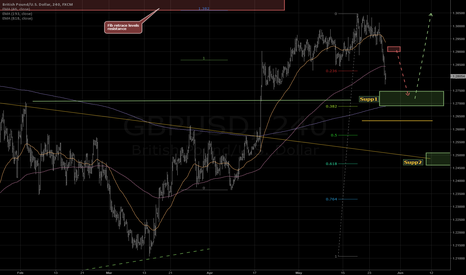 GBPUSD: A confluence of supports