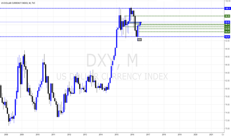 DXY: DXY Views By Pounds_fx #DeviantCapital #DarkSide