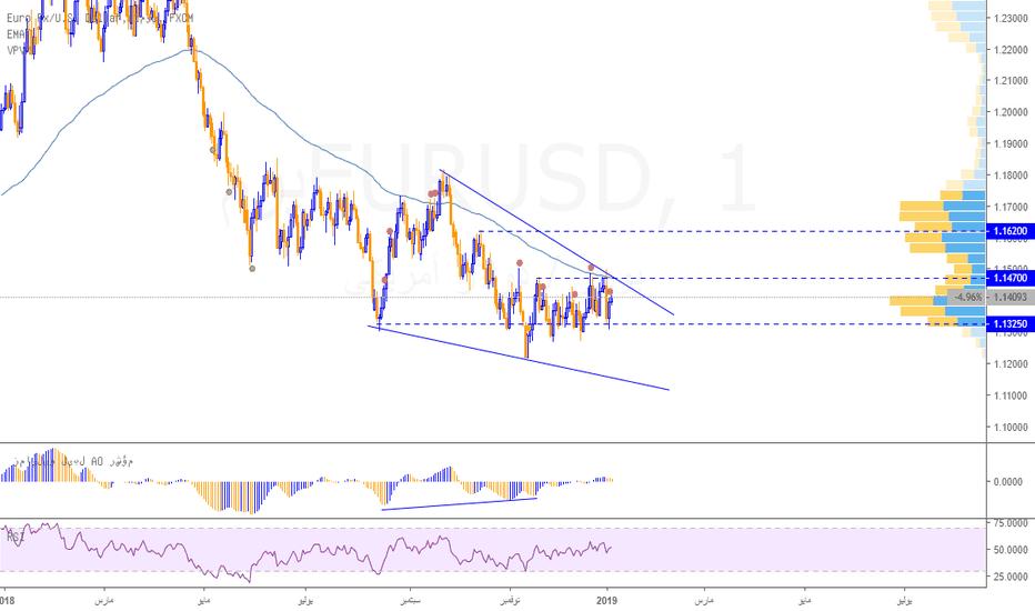 EURUSD: نظرة على تحركات اليورو دولار EURUSD
