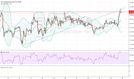 EURJPY: confluence point about to break?