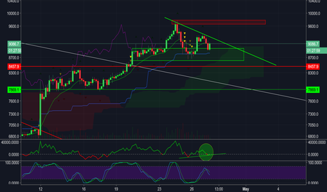 BTCUSD: BTC/USD Slight dip back to support zone - Reg. Bullish Div?