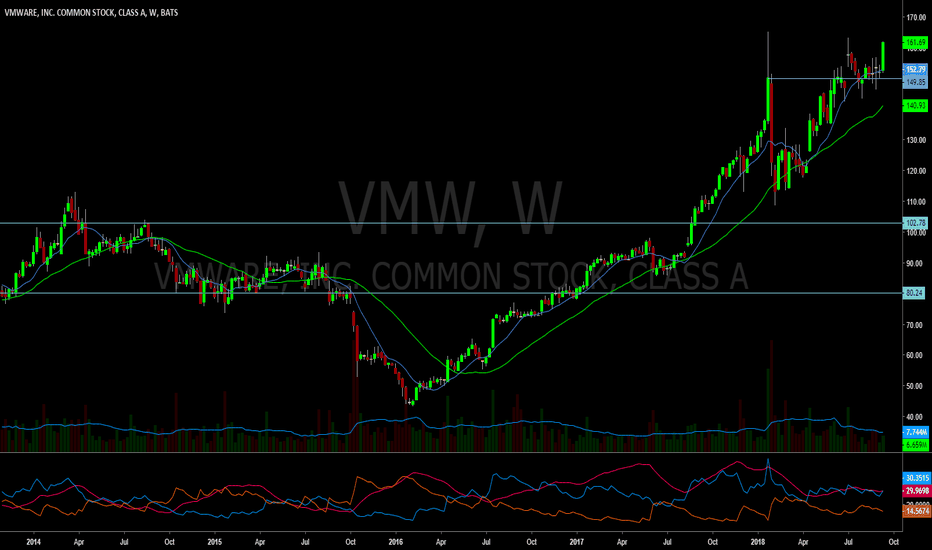 VMW: En Fuego!