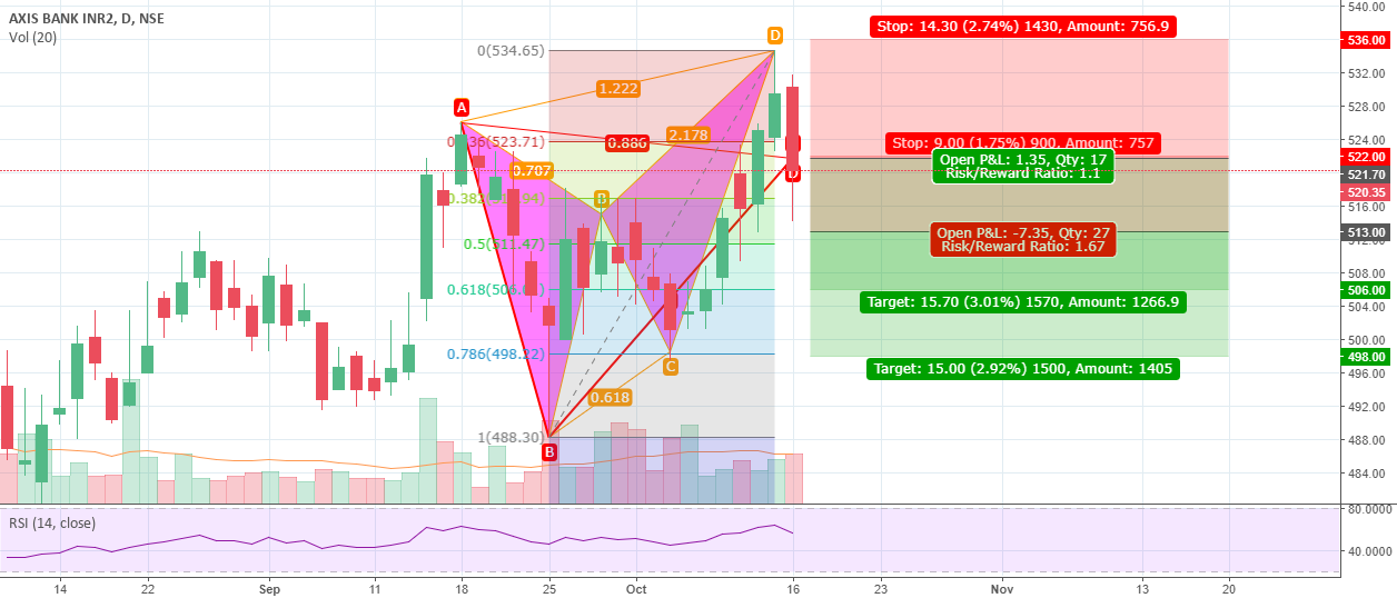 Axis Bank Bearish Butterfly