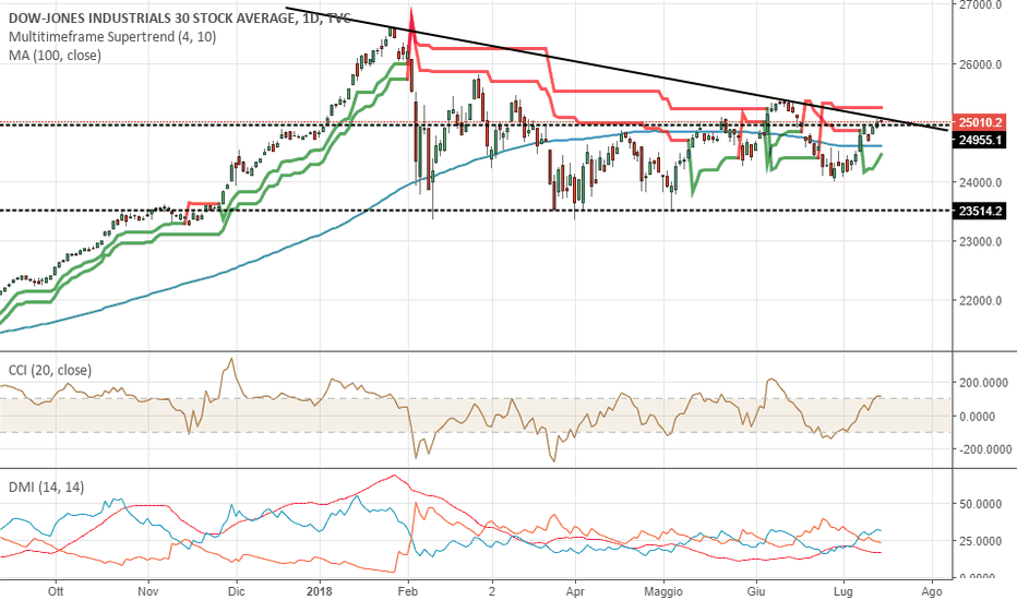 DJI: Dow Jones ribasso in arrivo