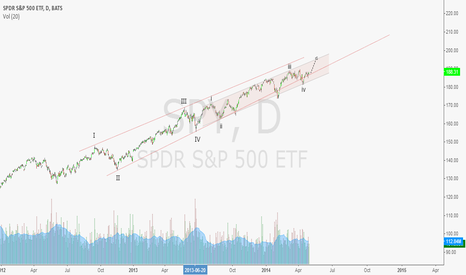SPY: sp500 long