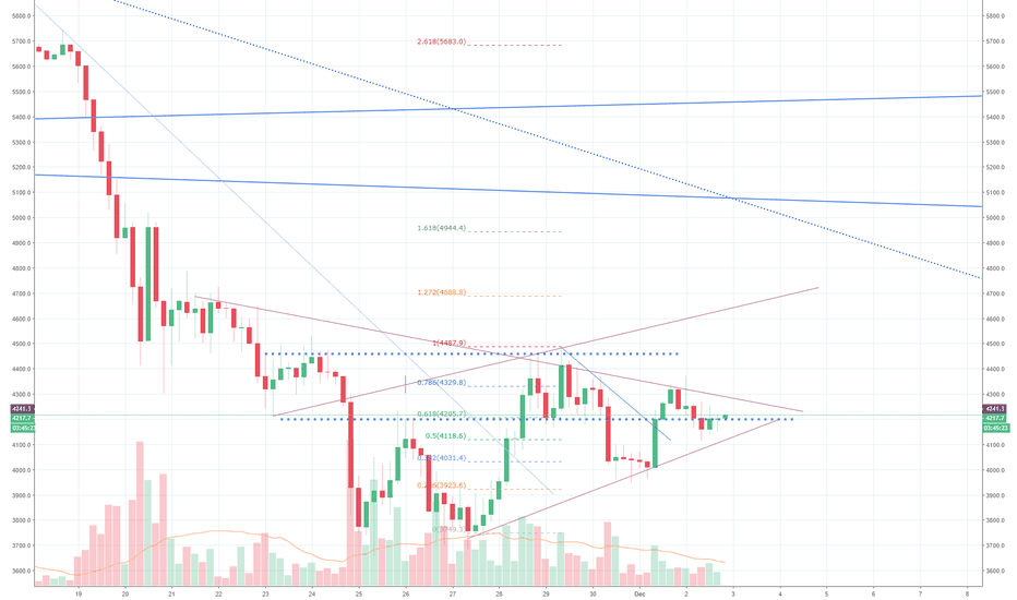 BTCUSD: Bullish signs just at the critical point of squeeze