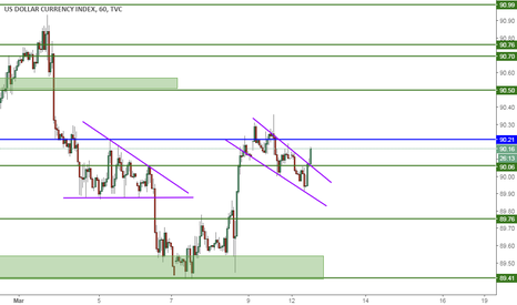 DXY: DXY, FLAG, 1H, BUY