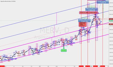 MERV: Merval confirmó piso del canal desdoblado +- 30.100 puntos