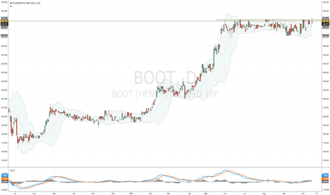 BOOT: Will #BOOT close above 310p resistance this week?