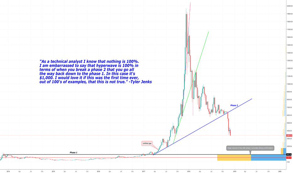 BTCUSD: New Call for the Bottom in Bitcoin